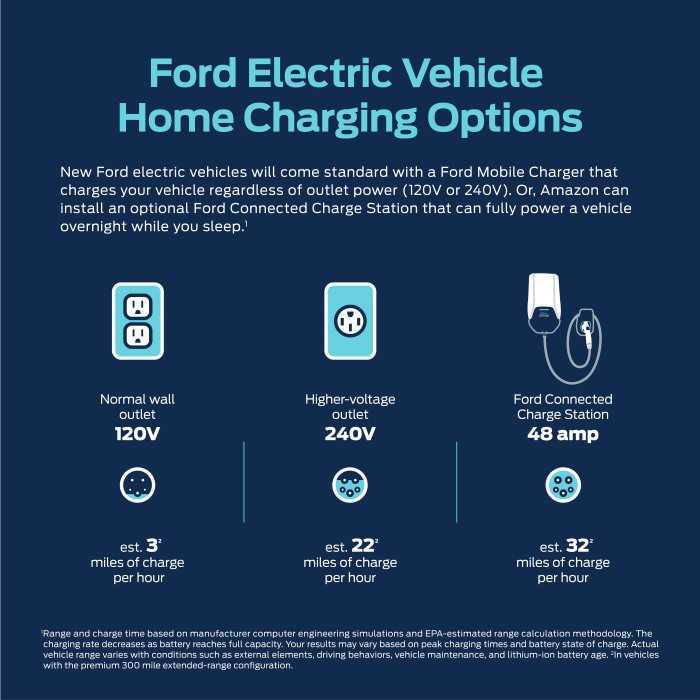 Ford Home Charging Options